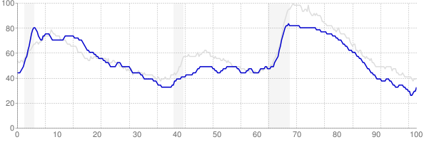 Maine monthly unemployment rate chart from 1990 to August 2018